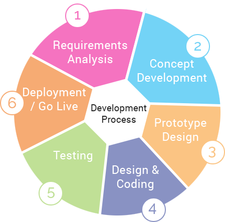 Best Web Development Company In Hyderabad Web Designer Rify